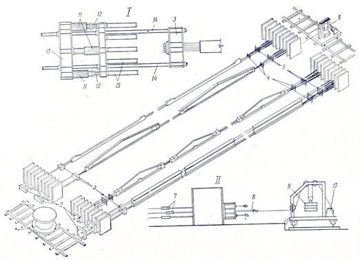 I - натяжение канатов домкратом из комплекта ДГЗ-300; II - схема выравнивания усилий в канатах грузовой станцией; 1...